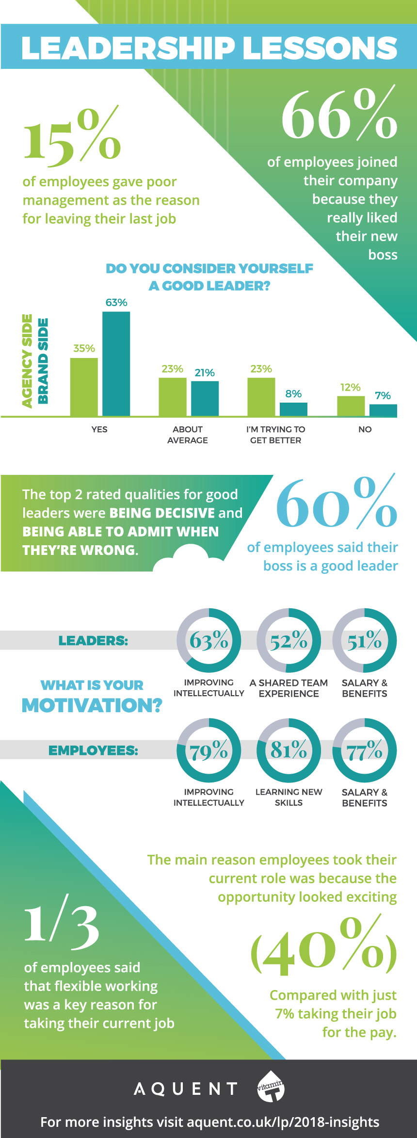Infographic & Stats on how important strong leadership is